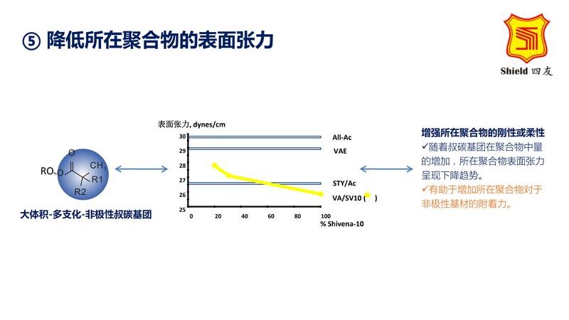 叔碳單體的特征和應用_05.png